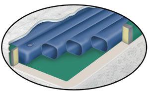 Free Flow waterbed cylinder