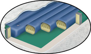 Waveless waterbed cylinder